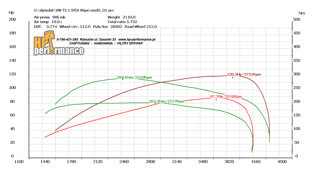Wykres T5 1.9tdi 86ps