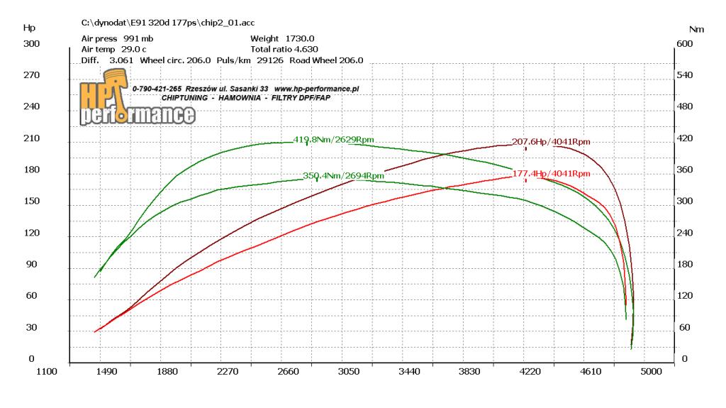 wykres 320d E91