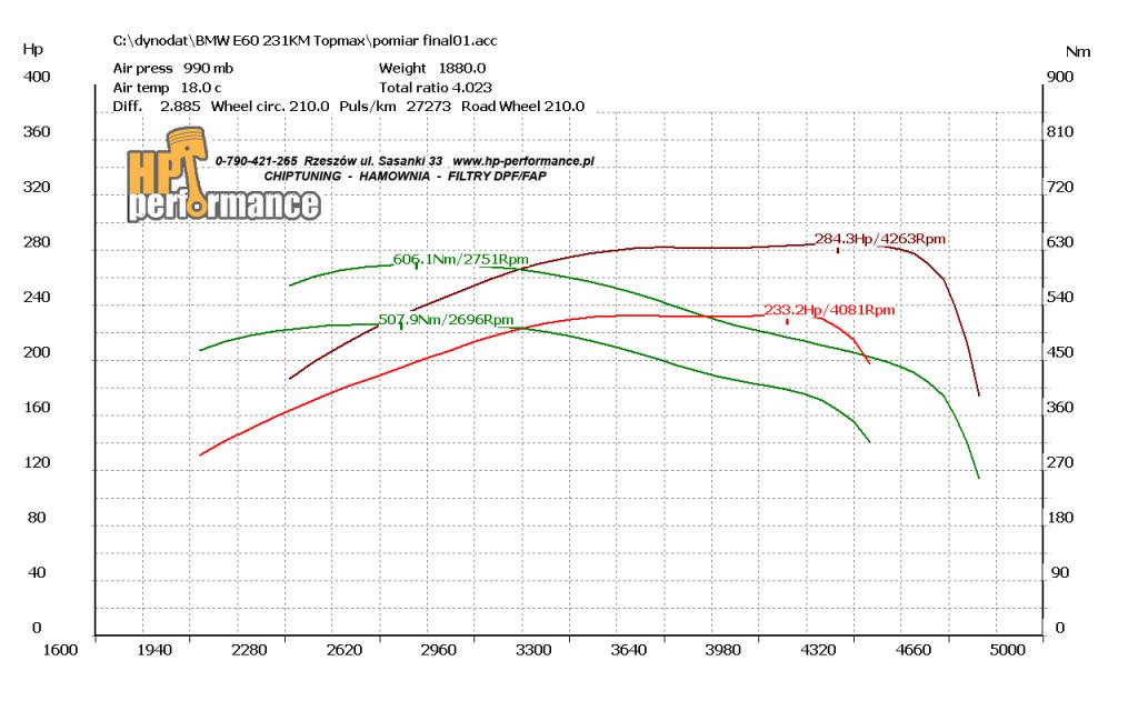 wykres 530d E60 231ps