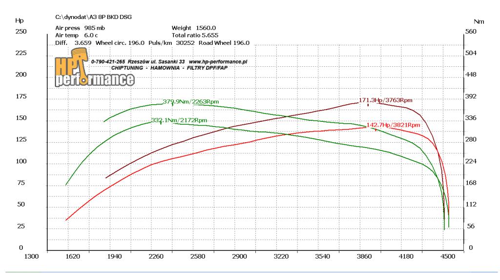wykres A3 BKD DSG