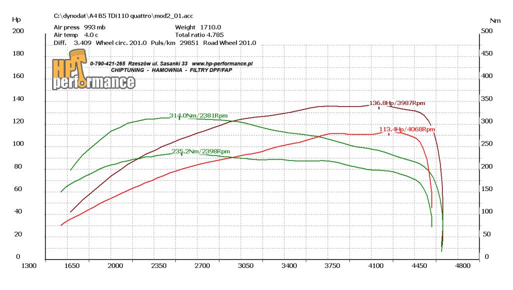 wykres A4 B5 TDi110 quattro