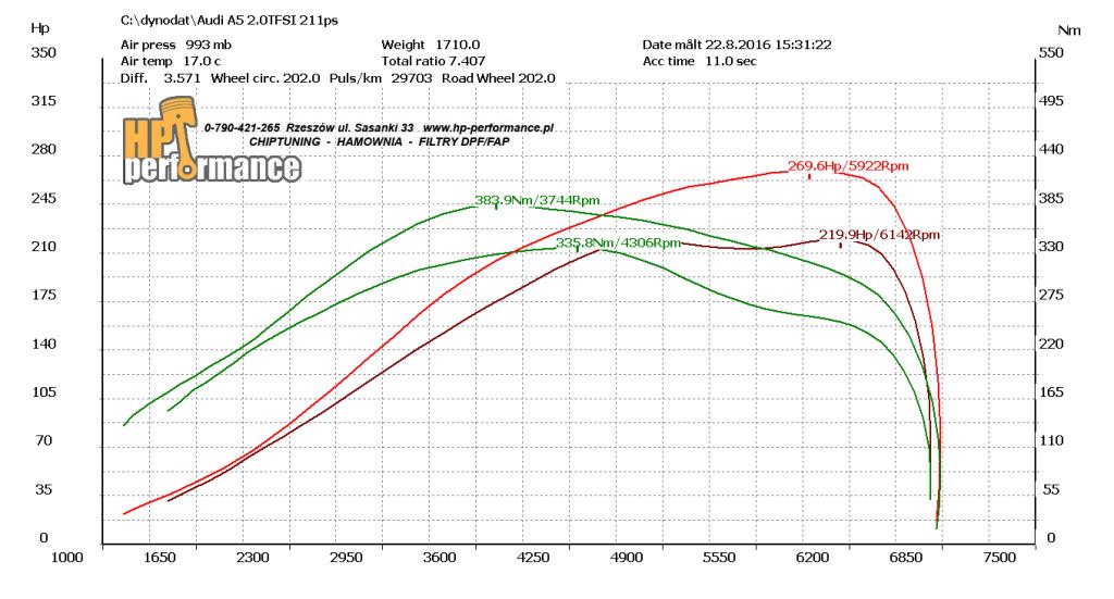 wykres A5 2.0TFSI