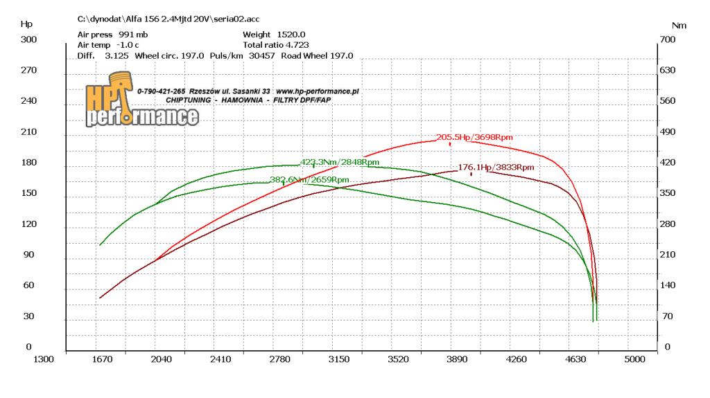 wykres Alfa 156 2.4mjtd 20V