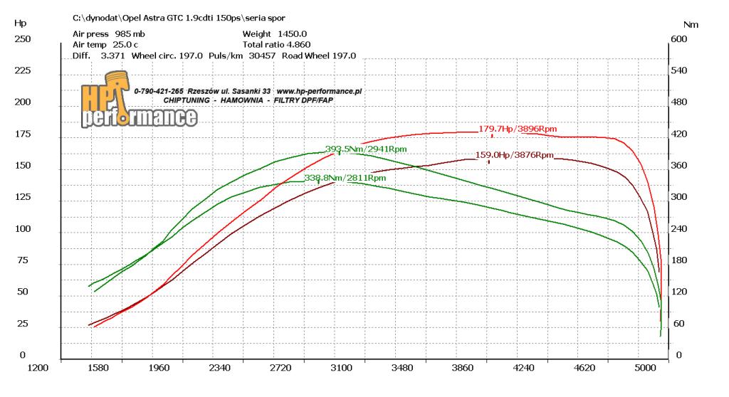 wykres Astra GTC cdti150