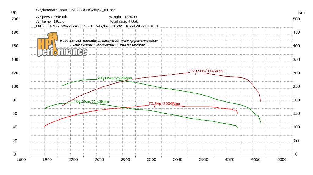 wykres Fabia 1.6TDI 75ps