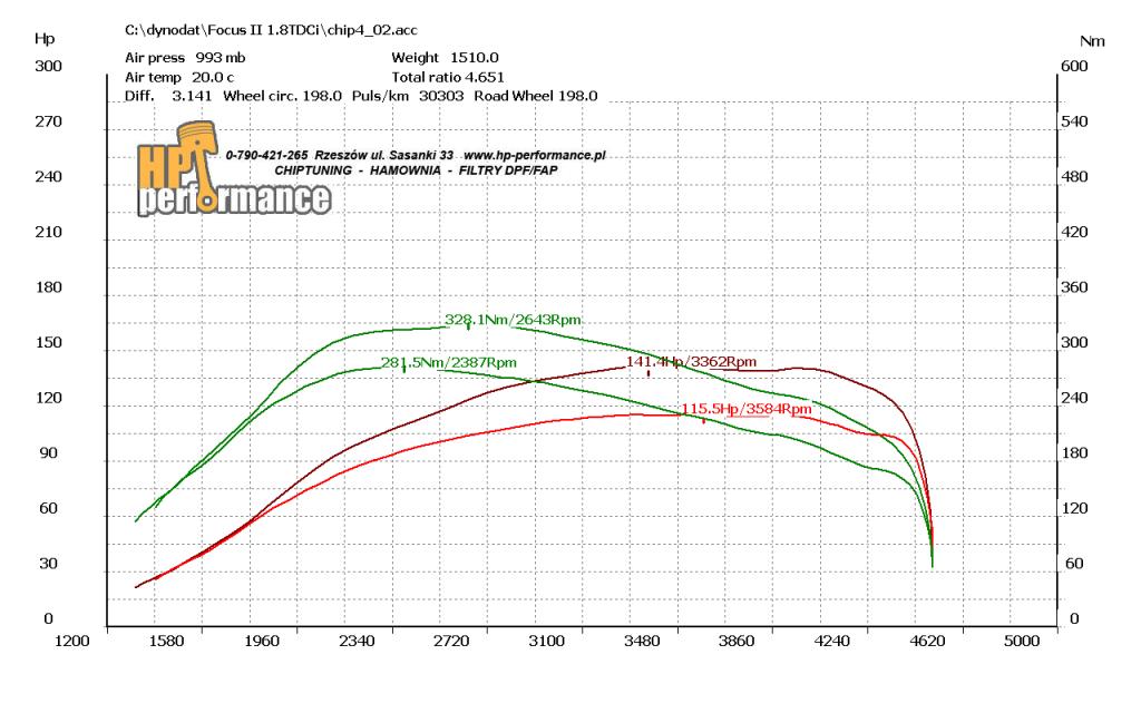 wykres Focus II 1.8TDCi