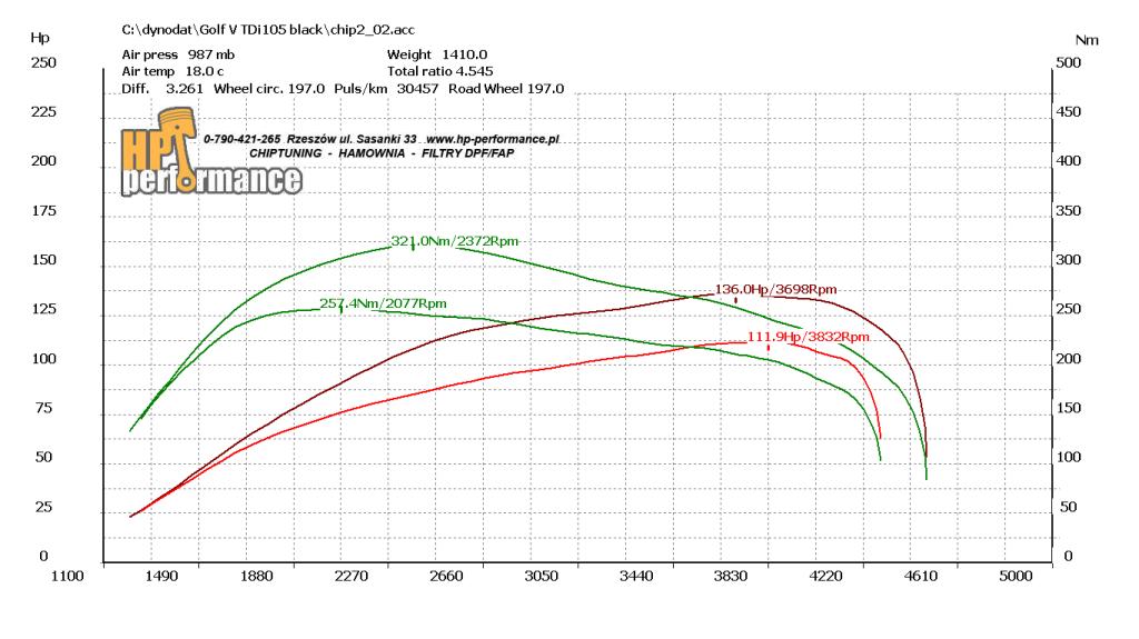 wykres Golf V tdi105