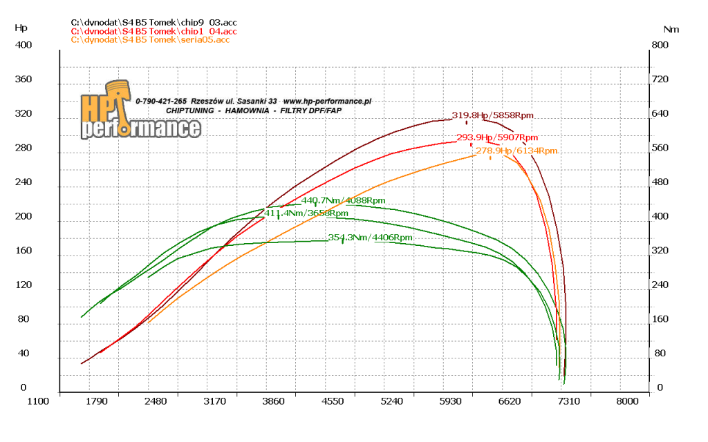 wykres S4 B5 Tomek