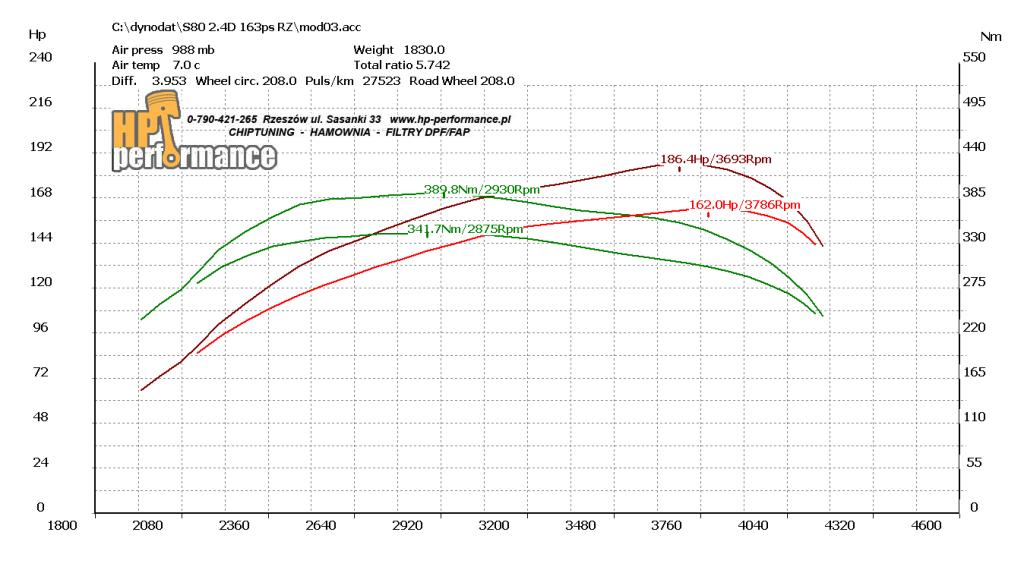 wykres S80 D5